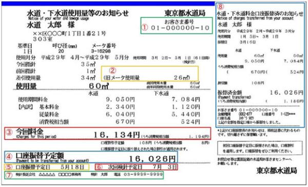 東京都水道局の検針票